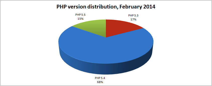 php-version-distribution-february-2014