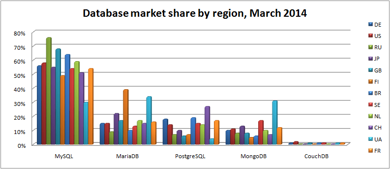 database-market-share-by-region-mar-2014