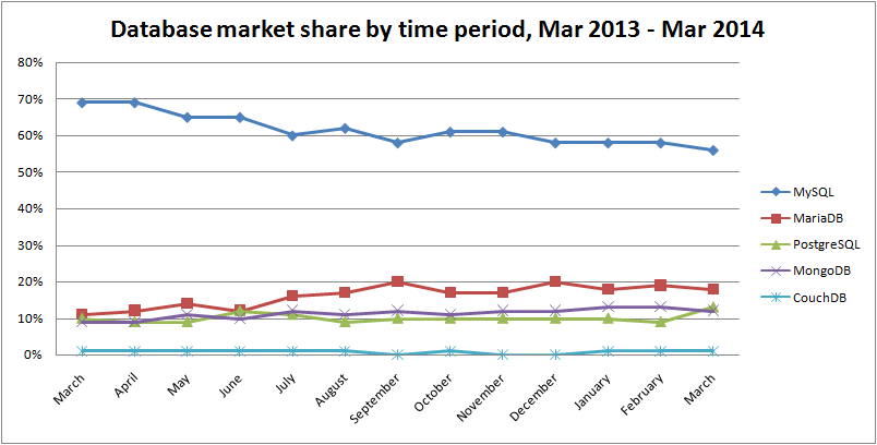 database-market-share-by-time-period-mar-2014