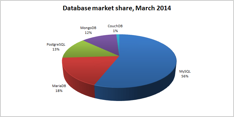database-market-share-mar-2014