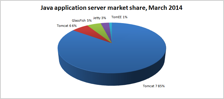 java-app-server-market-share-mar-2014