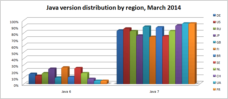 java-version-distribution-by-region-mar-2014
