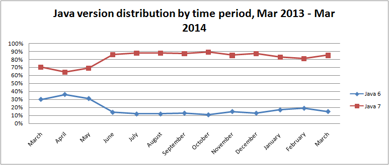 java-version-distribution-by-time-period-mar-2014