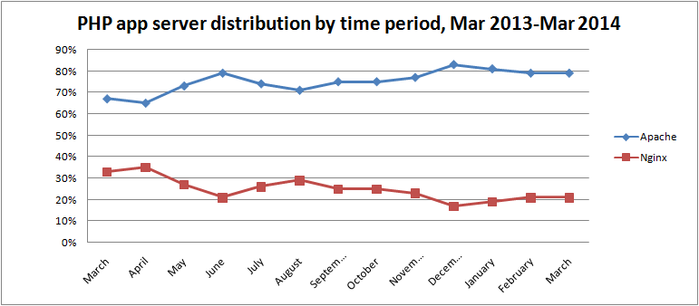 php-app-server-distribution-by-time-period-mar-2014