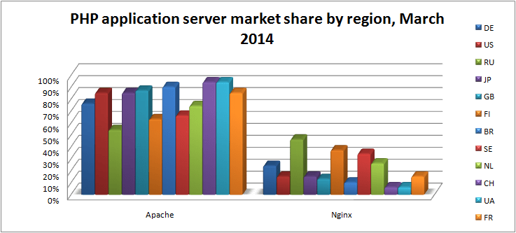 php-app-server-market-share-by-region-mar-2014