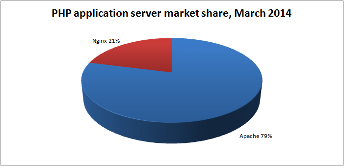 php-app-server-market-share-mar-2014