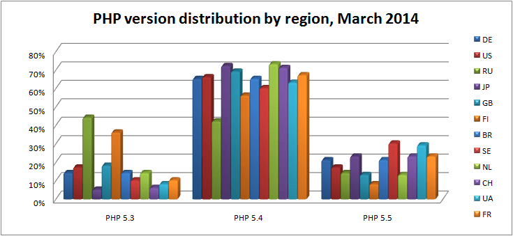 php-version-distribution-by-region-mar-2014