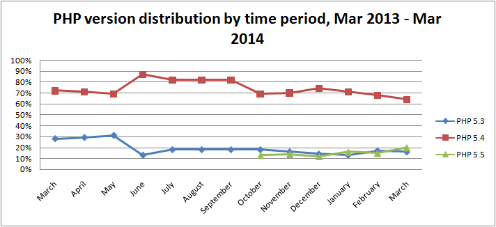 php-version-distribution-by-time-period-mar-2014