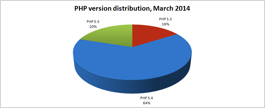php-version-distribution-mar-2014