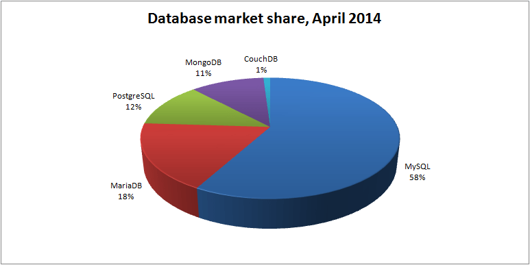 database-market-share-apr-2014