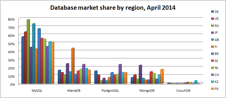 database-market-share-by-region-apr-2014