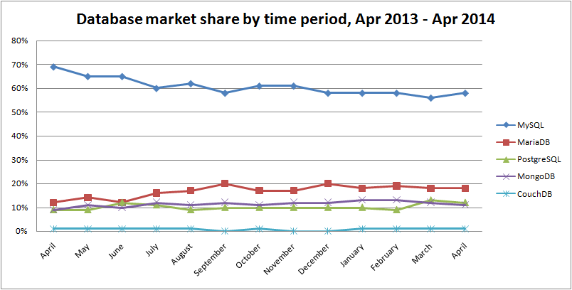 database-market-share-by-time-period-apr-2014
