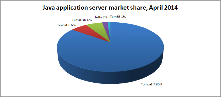 java-app-server-market-share-apr-2014