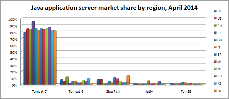 java-app-server-market-share-by-region-apr-2014