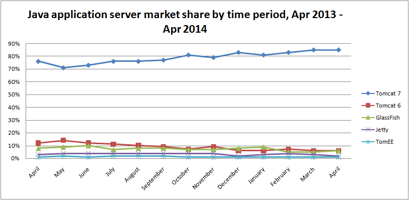 java-app-server-market-share-by-time-period-apr-2014