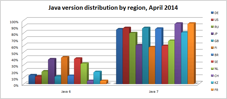 java-version-distribution-by-region-apr-2014