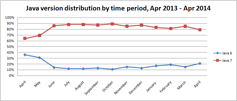 java-version-distribution-by-time-period-apr-2014