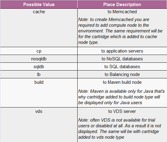 node id table
