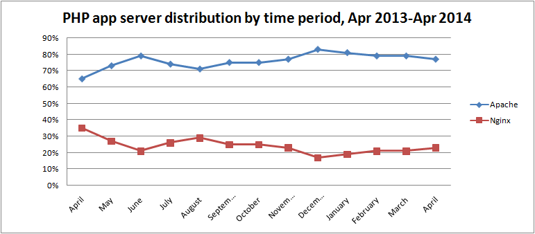 php-app-server-distribution-by-time-period-apr-2014
