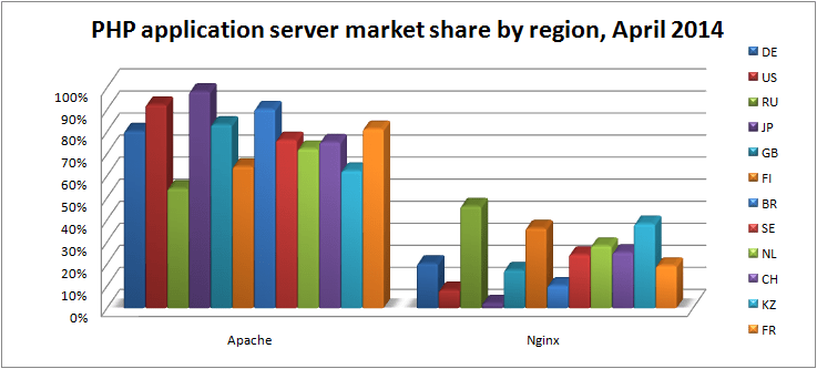 php-app-server-market-share-by-region-apr-2014