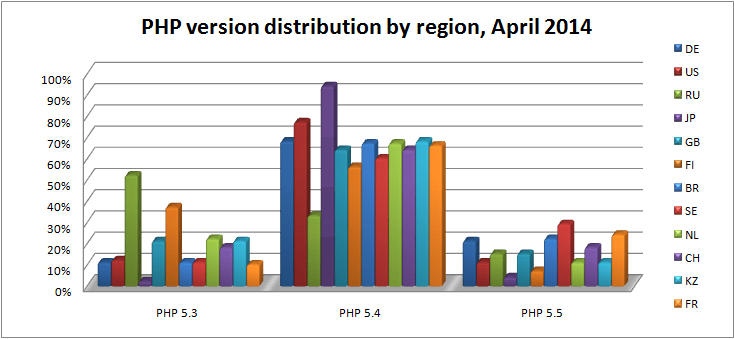 php-version-distribution-by-region-apr-2014