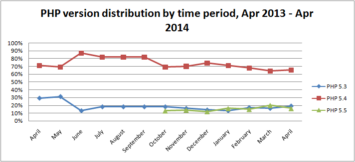 php-version-distribution-by-time-period-apr-2014