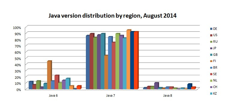 Java distribution AUG 2014