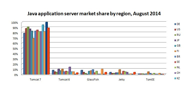 Java server market share AUG 2014