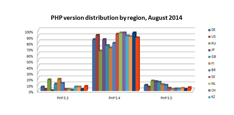 PHP by region AUG 2014