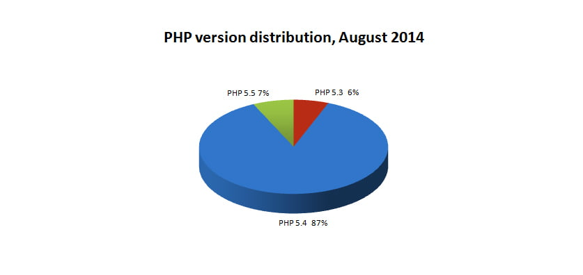 PHP distribution AUG 2014