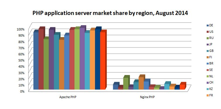 PHP market share AUG 2014