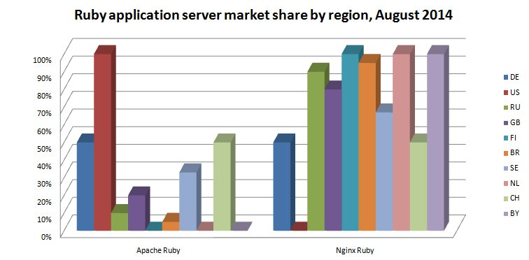 Ruby market share AUG 2014