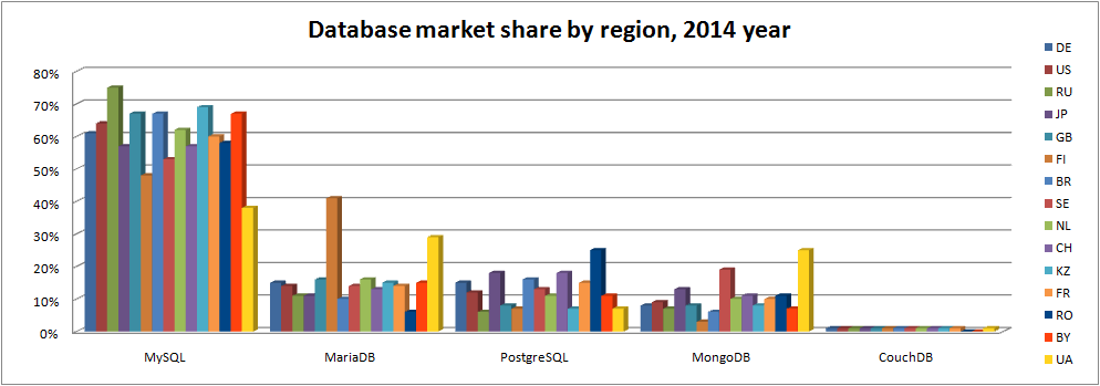 db-by-region-2014