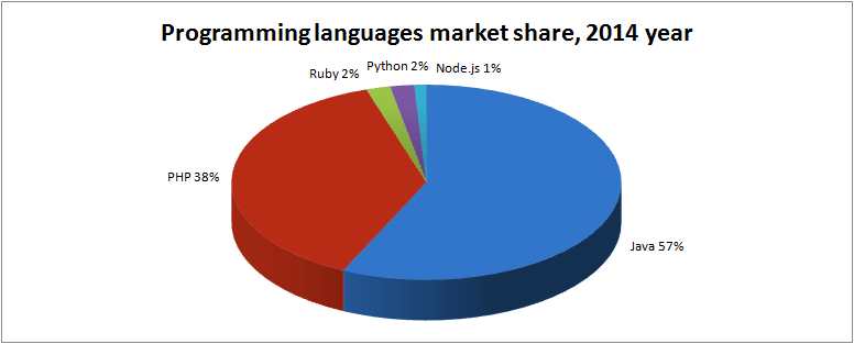 engines-market-share-2014_1