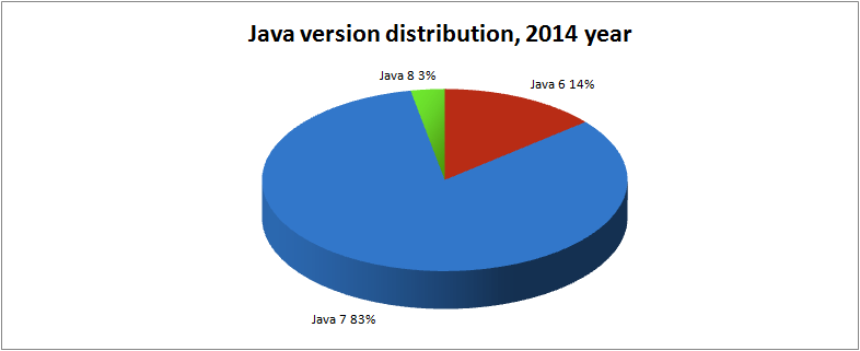 java-engines-share-2014