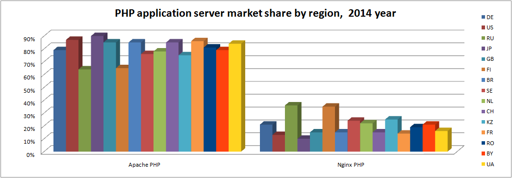 php-app-server-by-region-2014