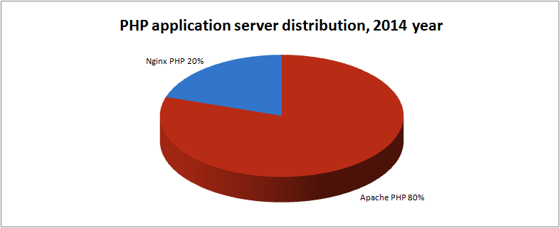 php-app-servers-market-share-2014
