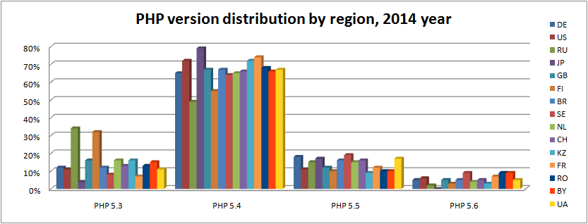 php-engine-by-region-2014