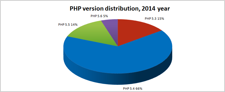 php-engine-market-share-2014_1