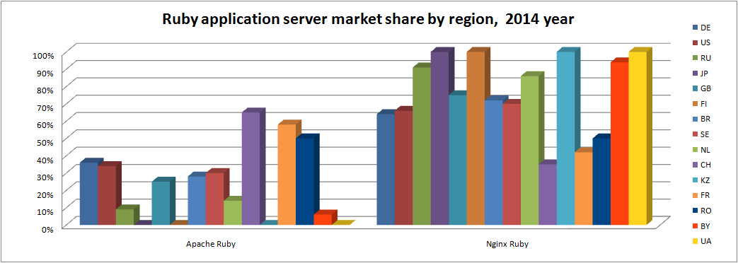 ruby-app-server-by-region-2014