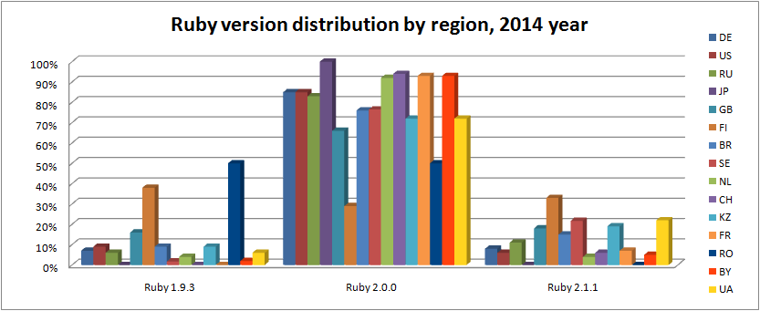 ruby-engine-by-region-2014