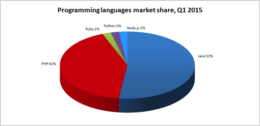 Programming languages market share