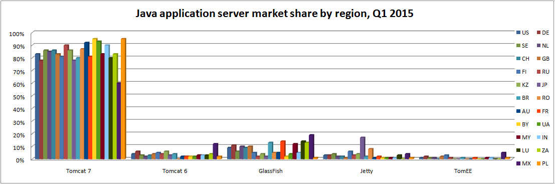 java-app-servers-by-region