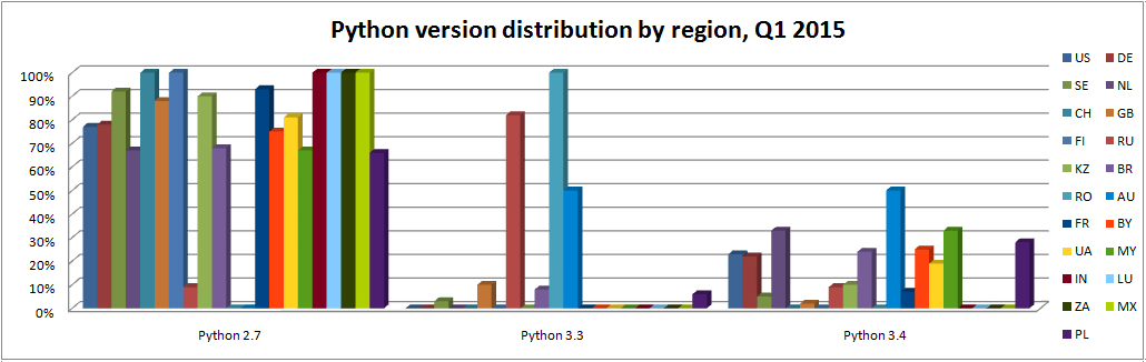 python-version-by-reqions