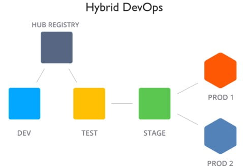hybrid-devops-containers (478 x 330)