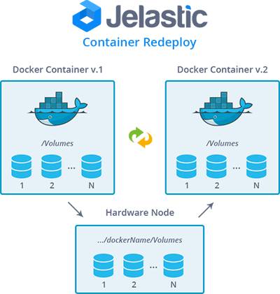 Docker-Redeploy-Article
