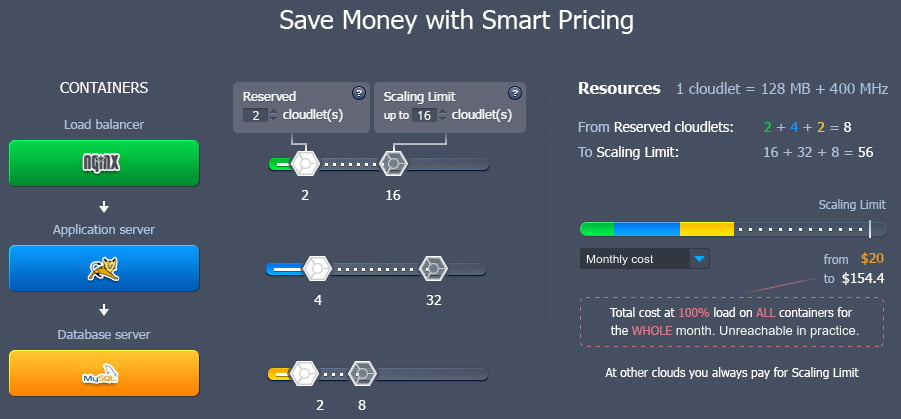jelastic-smart-pricing
