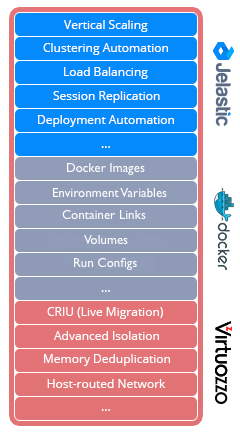 Java and Memory Limits in LXC, Docker and OpenVZ