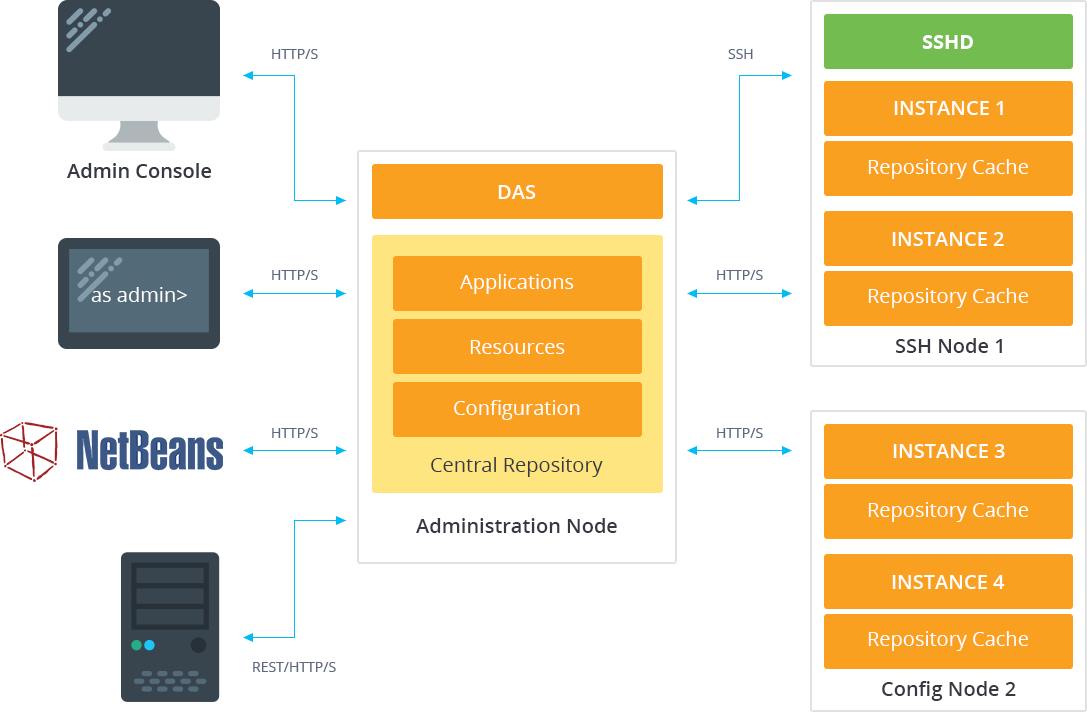Administration Node Architecture