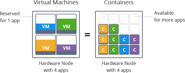 virtual-machines-to-containers-jelastic